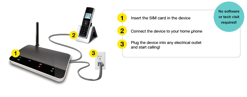 1- Activate your Fido Home Phone device 3- Connect the device to your home phone 3- Plug the device into any regular home electrical outlet and start calling!